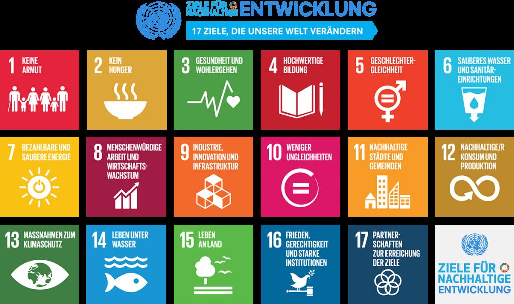UNO, Agenda 2030, Ziele für eine nachhaltige Entwicklung, Menschenrechte